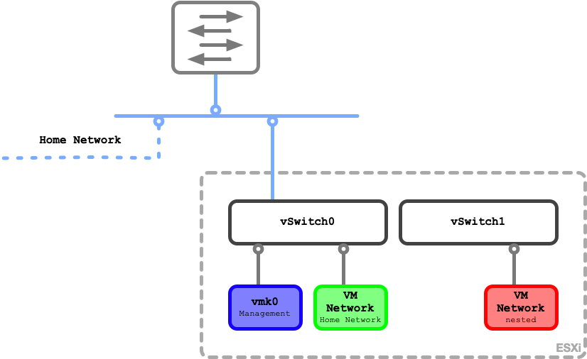 Building a nested VMware homelab – virBeaver